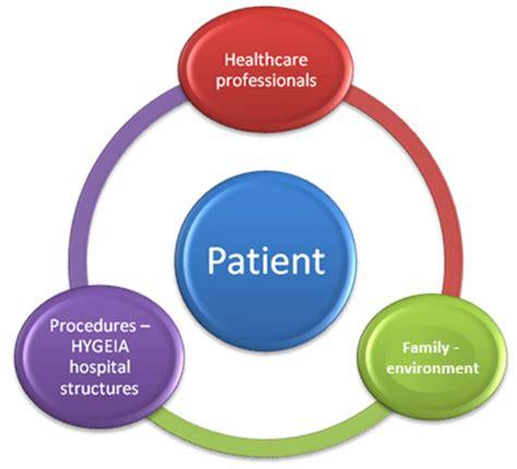 Effective communication in nursing articles
